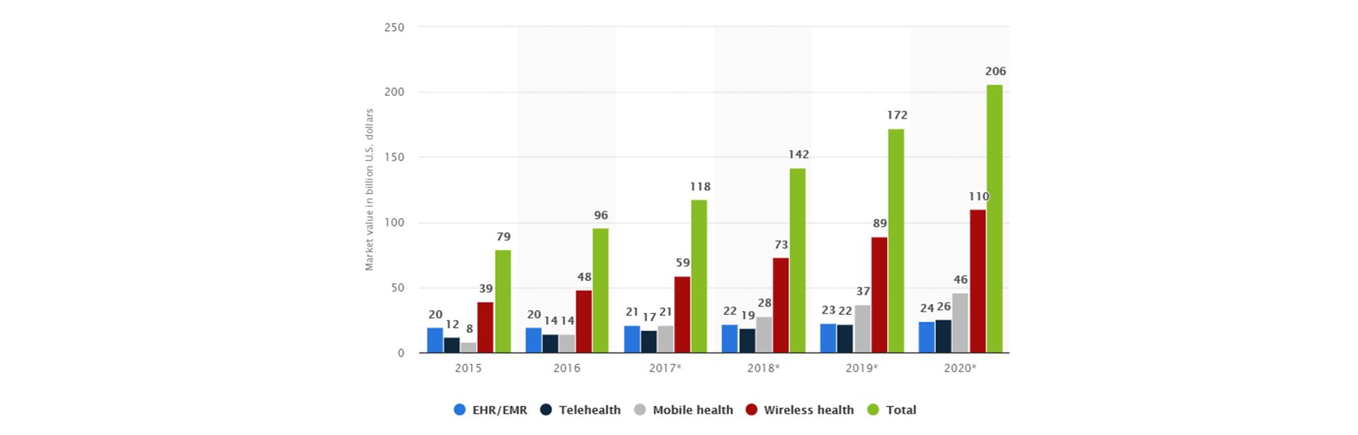 World Digital Health Market in Figures